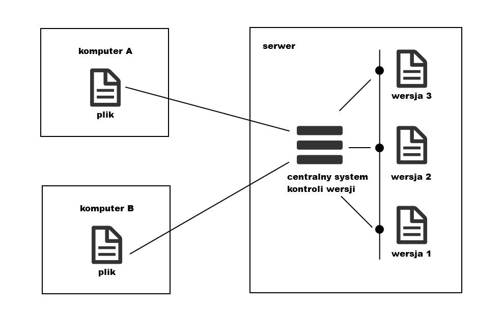 centralny-system-kontroli-wersji