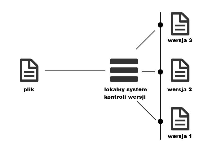 lokalny-system-kontroli-wersji