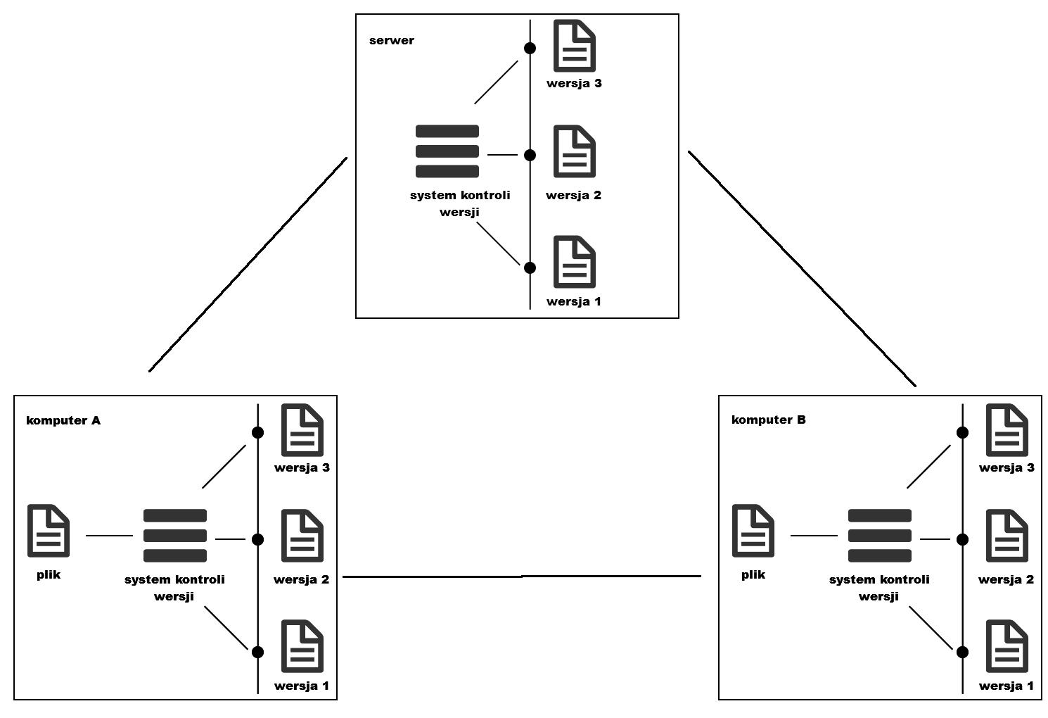 rozproszony-system-kontroli-wersji