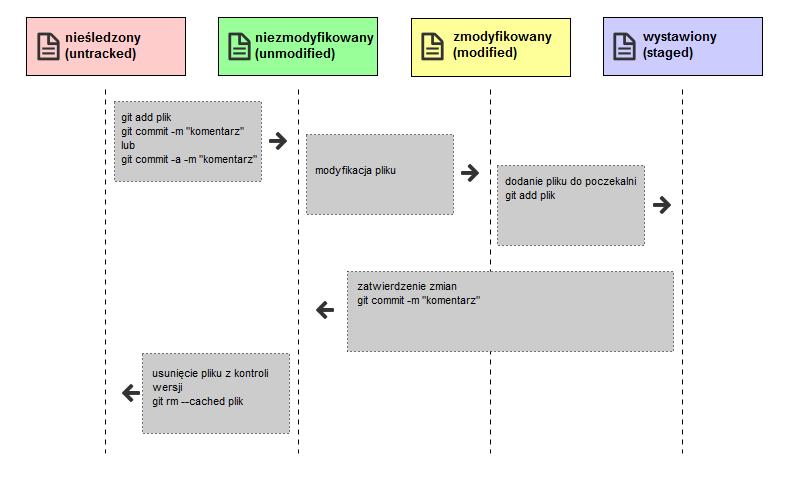 Cykl życia plików - GIT