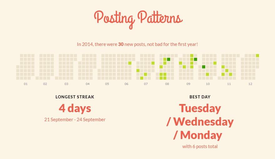 Posting Patterns - czyli kiedy udawało mi się pisać