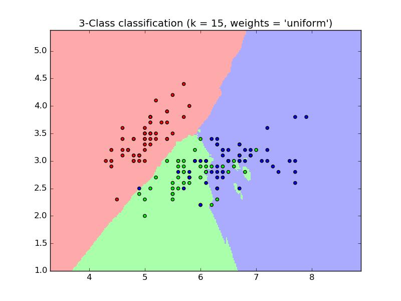 Klasyfikacja kwiatów (irysa) na podstawie pomiaru ich wielkości (źródło: scikit-learn).