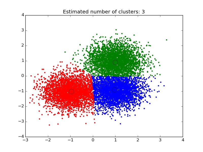 Przykład grupowania zbioru danych.